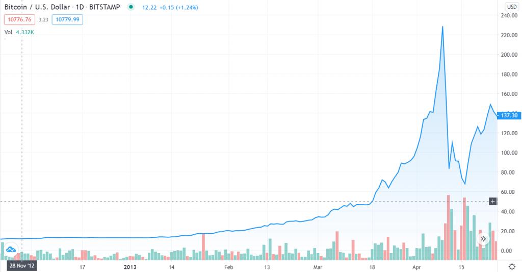 Verloop van de Bitcoin prijs tussen 28 november 2012 en 11 april 2013