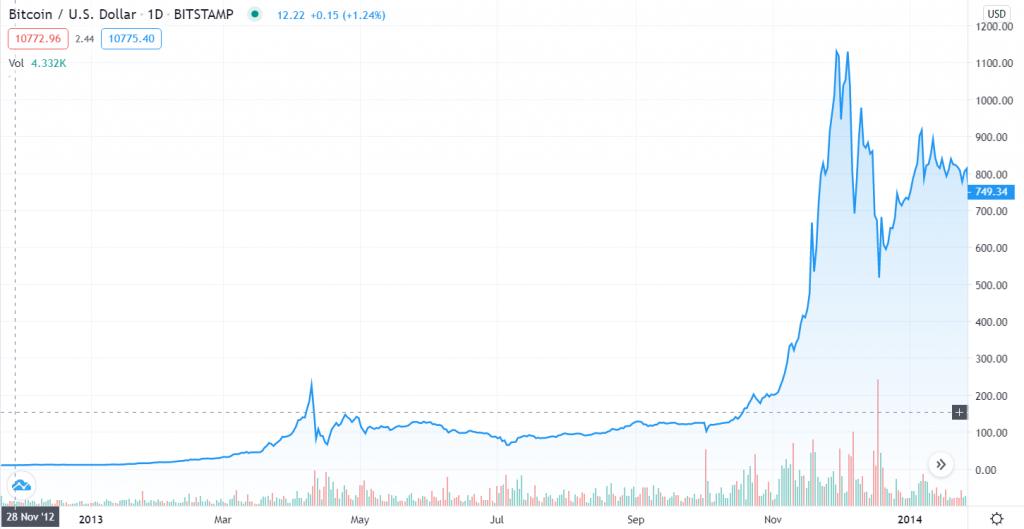 Verloop van de Bitcoin prijs tussen 28 november 2012 en 29 november 2013