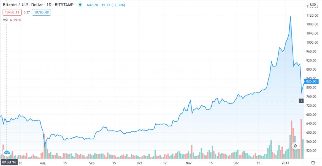Verloop van de Bitcoin prijs tussen 9 juli 2016 en begin januari 2017