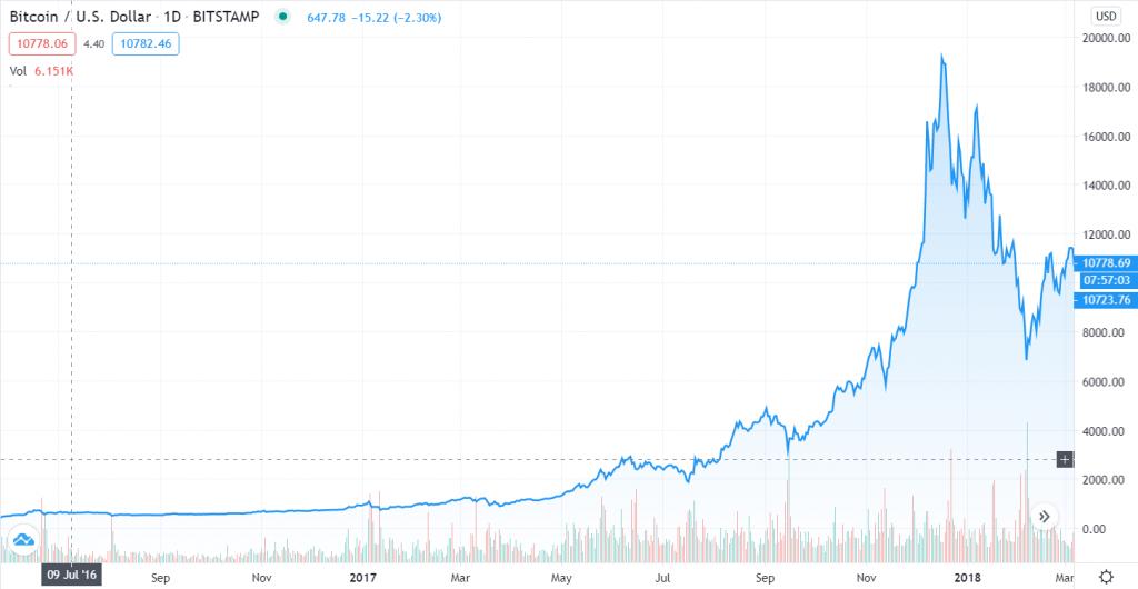 Verloop van de Bitcoin prijs tussen 9 juli 2016 en 17 december 2017